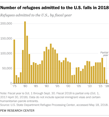 Number of Refugees Admitted into US through May 18