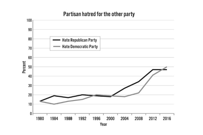 partisan hatred.jpg