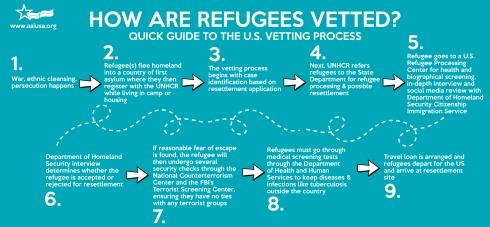 refugee-vetting_process.jpg