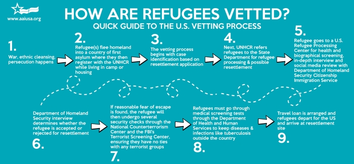refugee-vetting_process.jpg